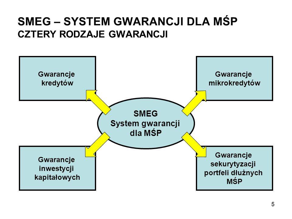 SMEG – SYSTEM GWARANCJI DLA MŚP CZTERY RODZAJE GWARANCJI SMEG System gwarancji dla MŚP Gwarancje kredytów Gwarancje inwestycji kapitałowych Gwarancje
