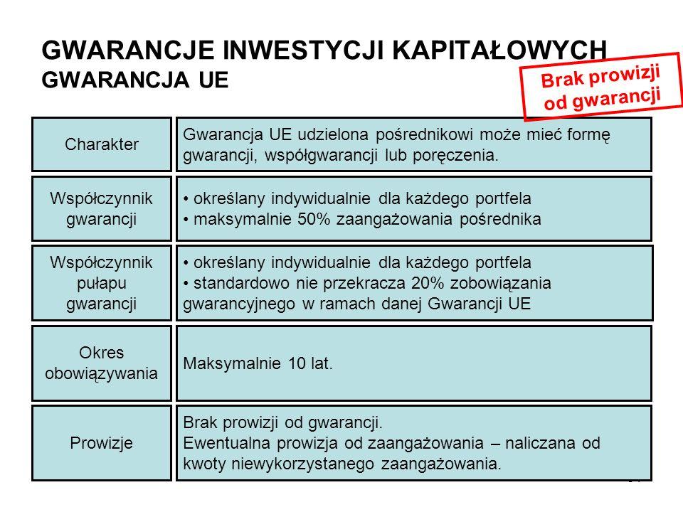 GWARANCJE INWESTYCJI KAPITAŁOWYCH GWARANCJA UE Współczynnik gwarancji określany indywidualnie dla każdego portfela maksymalnie 50% zaangażowania pośre