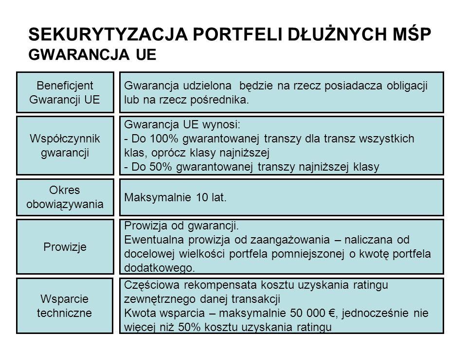 SEKURYTYZACJA PORTFELI DŁUŻNYCH MŚP GWARANCJA UE Współczynnik gwarancji Gwarancja UE wynosi: - Do 100% gwarantowanej transzy dla transz wszystkich kla