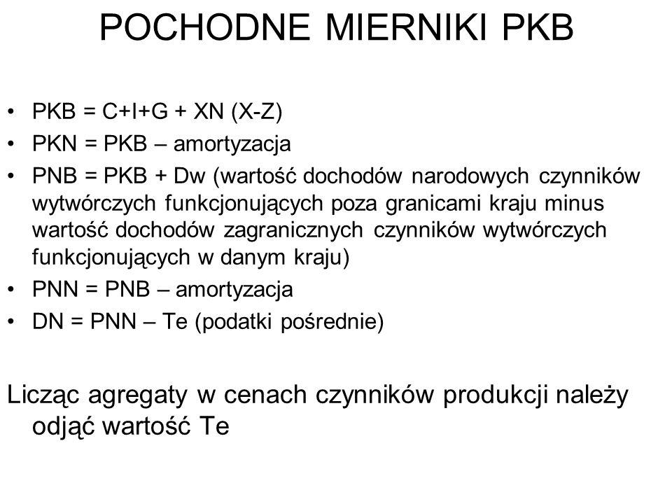 POCHODNE MIERNIKI PKB PKB = C+I+G + XN (X-Z) PKN = PKB – amortyzacja PNB = PKB + Dw (wartość dochodów narodowych czynników wytwórczych funkcjonujących poza granicami kraju minus wartość dochodów zagranicznych czynników wytwórczych funkcjonujących w danym kraju) PNN = PNB – amortyzacja DN = PNN – Te (podatki pośrednie) Licząc agregaty w cenach czynników produkcji należy odjąć wartość Te