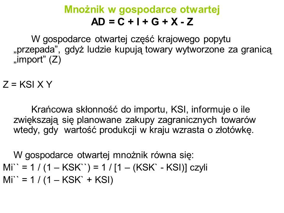 """Mnożnik w gospodarce otwartej AD = C + I + G + X - Z W gospodarce otwartej część krajowego popytu """"przepada , gdyż ludzie kupują towary wytworzone za granicą """"import (Z) Z = KSI X Y Krańcowa skłonność do importu, KSI, informuje o ile zwiększają się planowane zakupy zagranicznych towarów wtedy, gdy wartość produkcji w kraju wzrasta o złotówkę."""