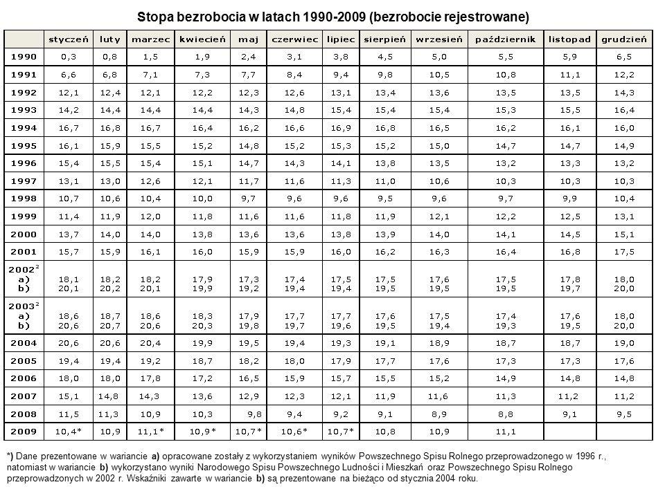 Stopa bezrobocia w latach 1990-2009 (bezrobocie rejestrowane) *) Dane prezentowane w wariancie a) opracowane zostały z wykorzystaniem wyników Powszechnego Spisu Rolnego przeprowadzonego w 1996 r., natomiast w wariancie b) wykorzystano wyniki Narodowego Spisu Powszechnego Ludności i Mieszkań oraz Powszechnego Spisu Rolnego przeprowadzonych w 2002 r.