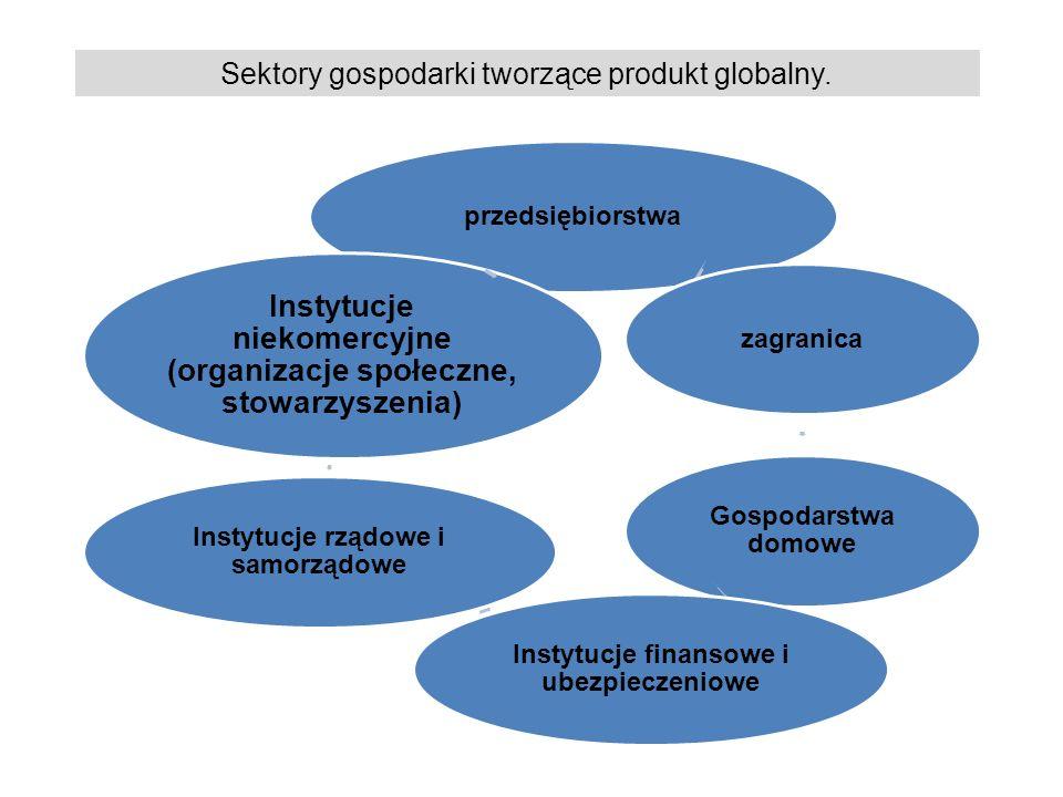 przedsiębiorstwazagranica Gospodarstwa domowe Instytucje finansowe i ubezpieczeniowe Instytucje rządowe i samorządowe Instytucje niekomercyjne (organizacje społeczne, stowarzyszenia) Sektory gospodarki tworzące produkt globalny.