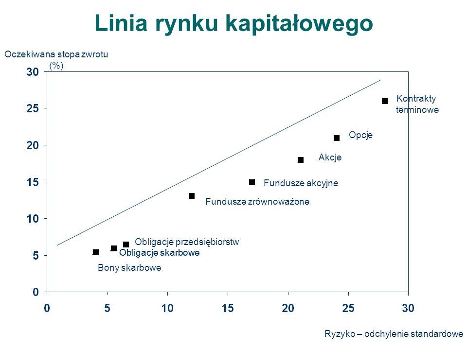 Linia rynku kapitałowego Oczekiwana stopa zwrotu (%) Ryzyko – odchylenie standardowe Bony skarbowe Obligacje skarbowe Obligacje przedsiębiorstw Fundusze zrównoważone Fundusze akcyjne Akcje Opcje Kontrakty terminowe