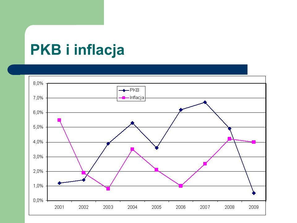 PKB i inflacja