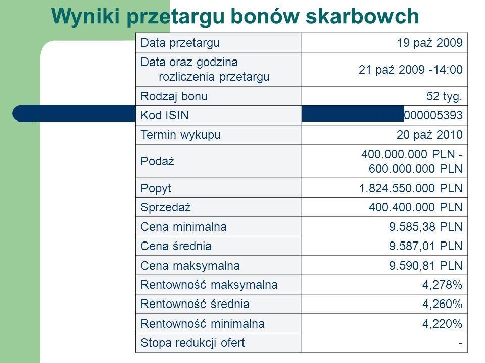 Wyniki przetargu bonów skarbowch Data przetargu19 paź 2009 Data oraz godzina rozliczenia przetargu 21 paź 2009 -14:00 Rodzaj bonu52 tyg.
