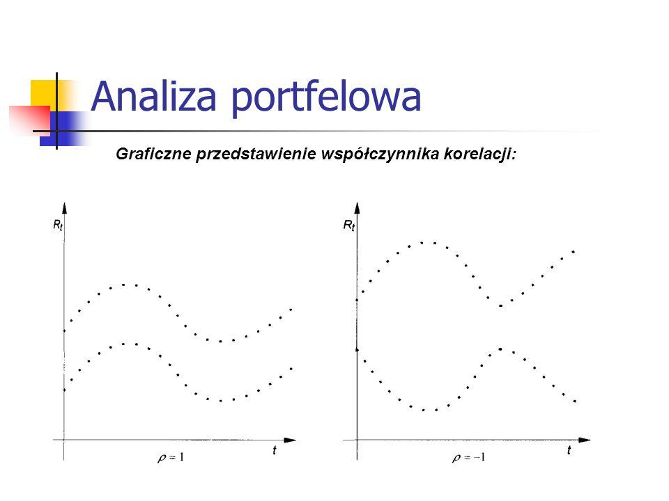 Analiza portfelowa Graficzne przedstawienie współczynnika korelacji: