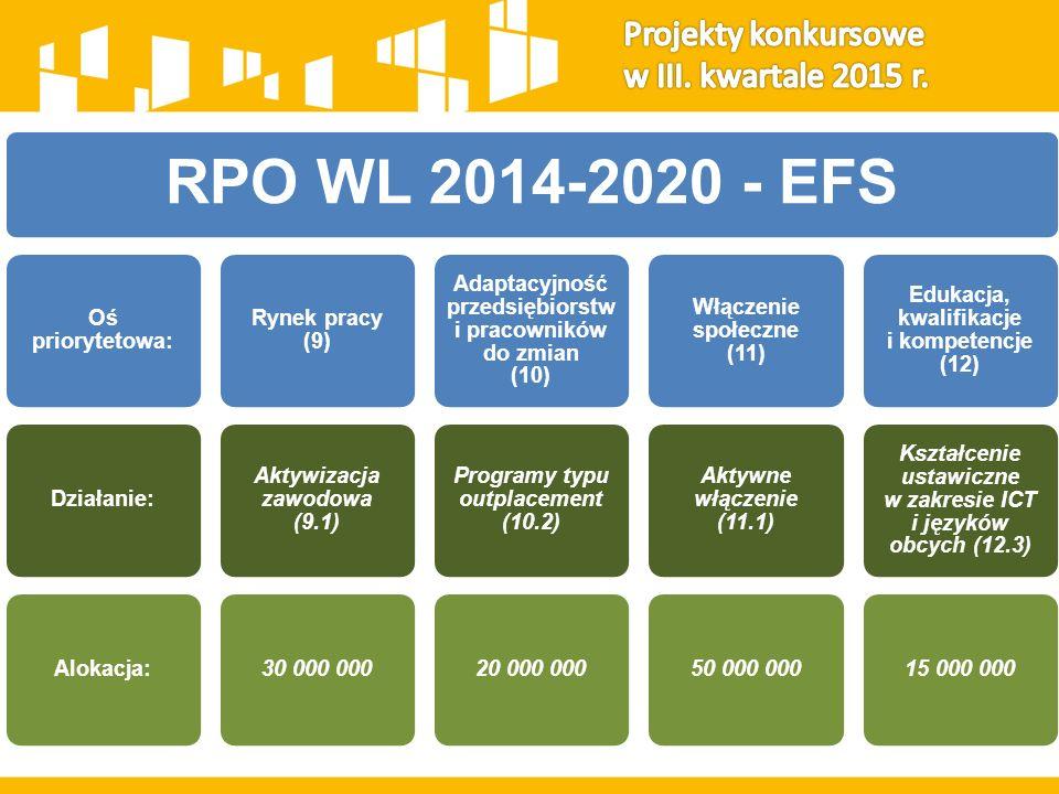 RPO WL 2014-2020 - EFS Oś priorytetowa:Działanie:Alokacja: Rynek pracy (9) Aktywizacja zawodowa (9.1) 30 000 000 Adaptacyjność przedsiębiorstw i praco
