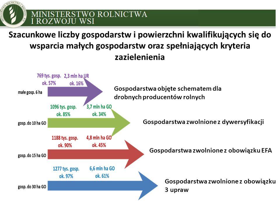 MINISTRY OF AGRICULTURE AND RURAL DEVELOPMENT Szacunkowe liczby gospodarstw i powierzchni kwalifikujących się do wsparcia małych gospodarstw oraz spełniających kryteria zazielenienia Gospodarstwa objęte schematem dla drobnych producentów rolnych Gospodarstwa zwolnione z dywersyfikacji Gospodarstwa zwolnione z obowiązku EFA Gospodarstwa zwolnione z obowiązku 3 upraw