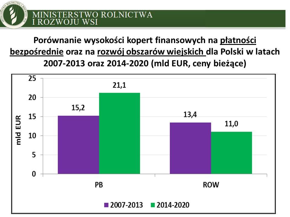 MINISTRY OF AGRICULTURE AND RURAL DEVELOPMENT Porównanie wysokości kopert finansowych na płatności bezpośrednie oraz na rozwój obszarów wiejskich dla