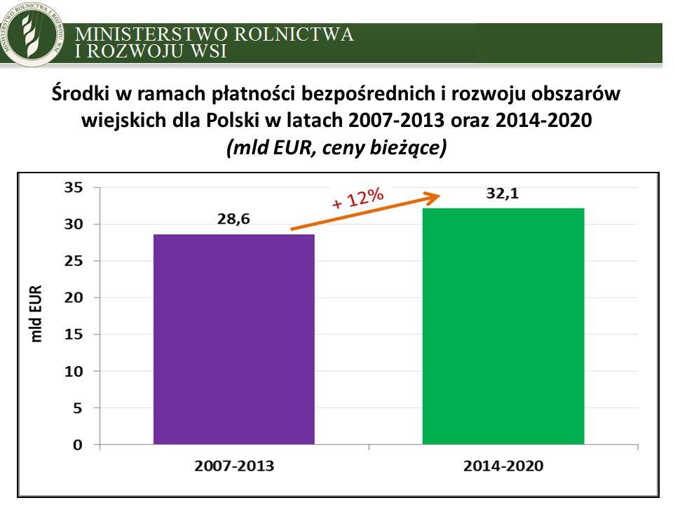 MINISTRY OF AGRICULTURE AND RURAL DEVELOPMENT Środki w ramach płatności bezpośrednich i rozwoju obszarów wiejskich dla Polski w latach 2007-2013 oraz 2014-2020 (mld EUR, ceny bieżące)