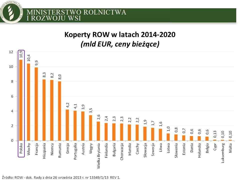 MINISTRY OF AGRICULTURE AND RURAL DEVELOPMENT Koperty ROW w latach 2014-2020 (mld EUR, ceny bieżące) Źródło: ROW - dok. Rady z dnia 26 września 2013 r