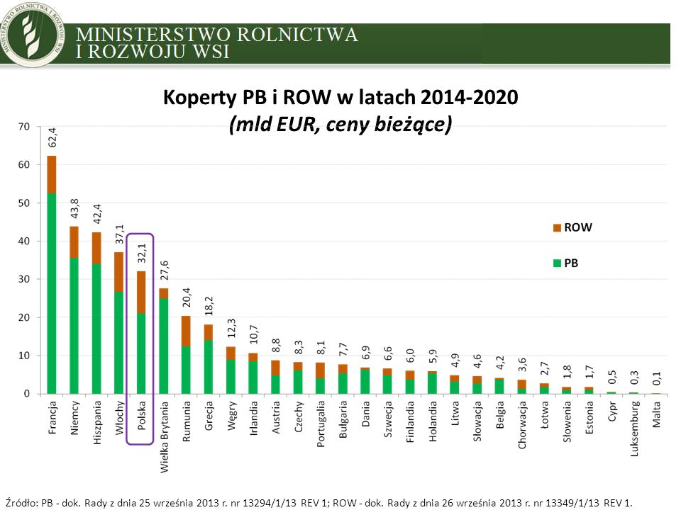 MINISTRY OF AGRICULTURE AND RURAL DEVELOPMENT Koperty PB i ROW w latach 2014-2020 (mld EUR, ceny bieżące) Źródło: PB - dok.