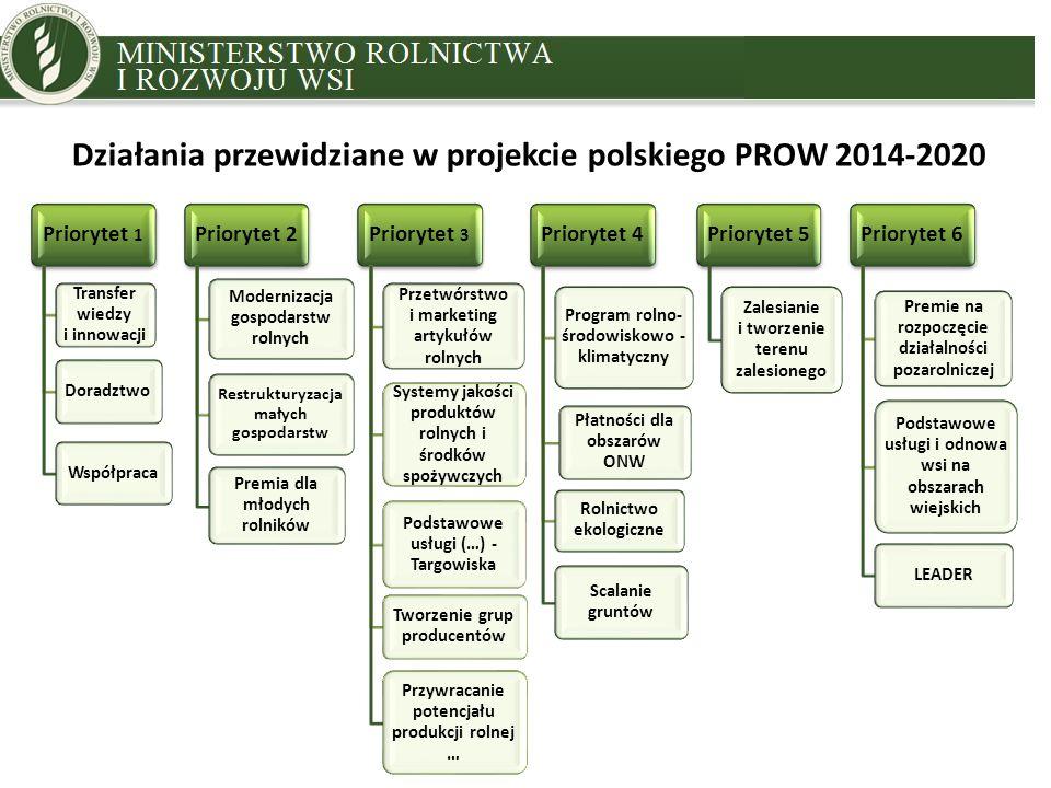 MINISTRY OF AGRICULTURE AND RURAL DEVELOPMENT Działania przewidziane w projekcie polskiego PROW 2014-2020 Priorytet 1 Transfer wiedzy i innowacji DoradztwoWspółpraca Priorytet 2 Modernizacja gospodarstw rolnych Restrukturyzacja małych gospodarstw Premia dla młodych rolników Priorytet 3 Przetwórstwo i marketing artykułów rolnych Systemy jakości produktów rolnych i środków spożywczych Podstawowe usługi (…) - Targowiska Tworzenie grup producentów Przywracanie potencjału produkcji rolnej … Priorytet 4 Program rolno- środowiskowo - klimatyczny Płatności dla obszarów ONW Rolnictwo ekologiczne Scalanie gruntów Priorytet 5 Zalesianie i tworzenie terenu zalesionego Priorytet 6 Premie na rozpoczęcie działalności pozarolniczej Podstawowe usługi i odnowa wsi na obszarach wiejskich LEADER