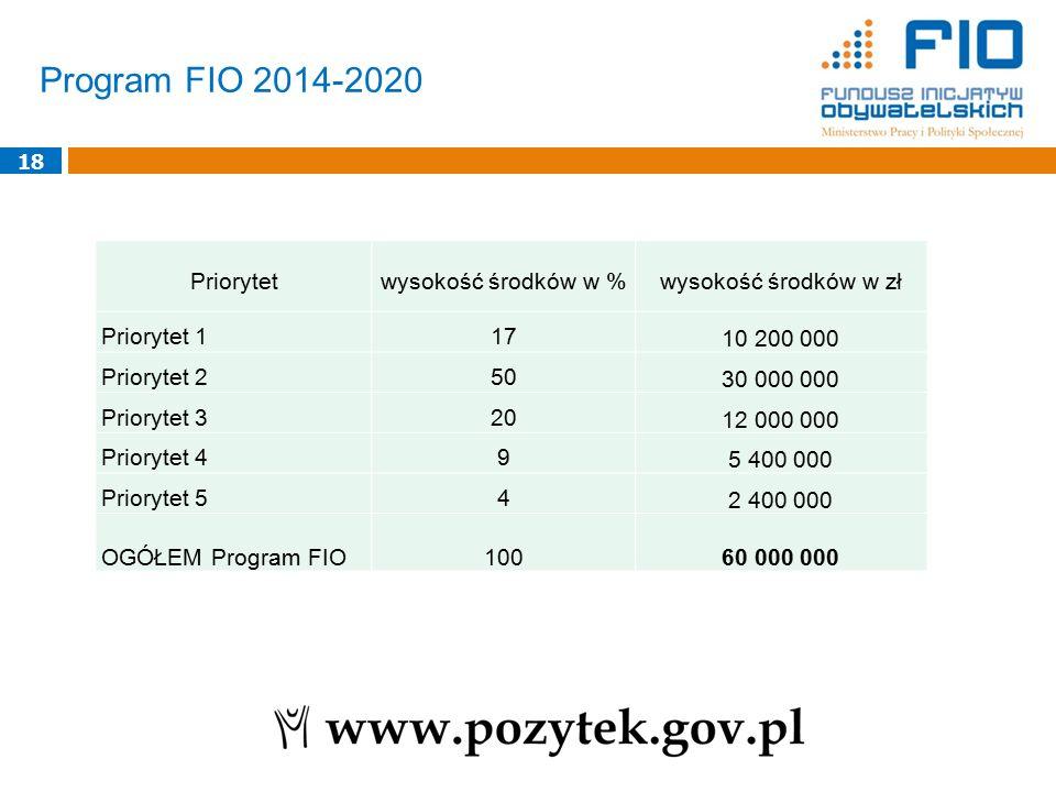 Program FIO 2014-2020 18 Priorytetwysokość środków w %wysokość środków w zł Priorytet 117 10 200 000 Priorytet 250 30 000 000 Priorytet 320 12 000 000 Priorytet 49 5 400 000 Priorytet 54 2 400 000 OGÓŁEM Program FIO100 60 000 000