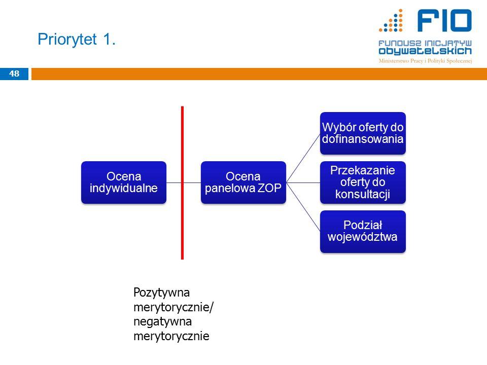 Priorytet 1. 48 Ocena indywidualne Ocena panelowa ZOP Wybór oferty do dofinansowania Przekazanie oferty do konsultacji Podział województwa Pozytywna m