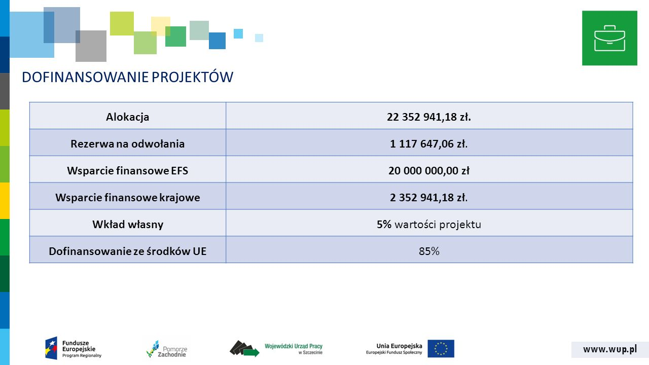 www.wup.pl DOFINANSOWANIE PROJEKTÓW Alokacja22 352 941,18 zł. Rezerwa na odwołania1 117 647,06 zł. Wsparcie finansowe EFS20 000 000,00 zł Wsparcie fin