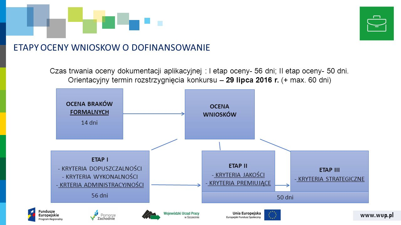 www.wup.pl ETAPY OCENY WNIOSKOW O DOFINANSOWANIE OCENA BRAKÓW FORMALNYCH 14 dni OCENA WNIOSKÓW ETAP I - KRYTERIA DOPUSZCZALNOŚCI - KRYTERIA WYKONALNOŚ