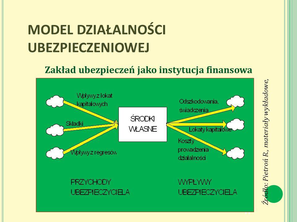 MODEL DZIAŁALNOŚCI UBEZPIECZENIOWEJ Zakład ubezpieczeń jako instytucja finansowa 11 Źródło: Pietroń R., materiały wykładowe,
