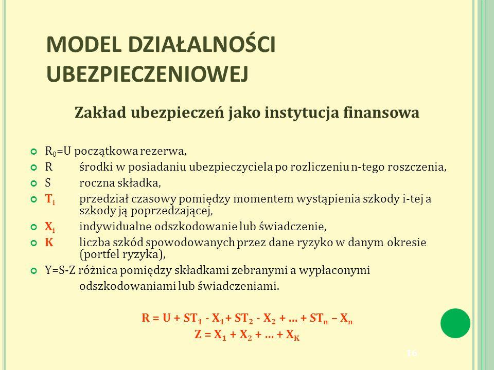 MODEL DZIAŁALNOŚCI UBEZPIECZENIOWEJ Zakład ubezpieczeń jako instytucja finansowa R 0 =U początkowa rezerwa, Rśrodki w posiadaniu ubezpieczyciela po rozliczeniu n-tego roszczenia, Sroczna składka, T i przedział czasowy pomiędzy momentem wystąpienia szkody i-tej a szkody ją poprzedzającej, X i indywidualne odszkodowanie lub świadczenie, Kliczba szkód spowodowanych przez dane ryzyko w danym okresie (portfel ryzyka), Y=S-Z różnica pomiędzy składkami zebranymi a wypłaconymi odszkodowaniami lub świadczeniami.