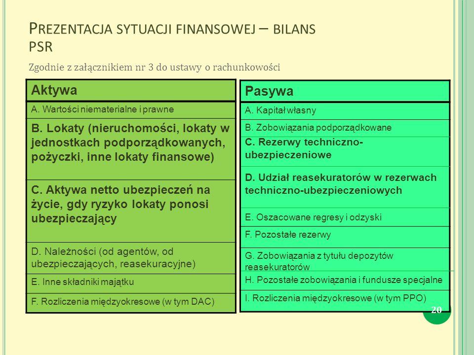 P REZENTACJA SYTUACJI FINANSOWEJ – BILANS PSR Aktywa A.