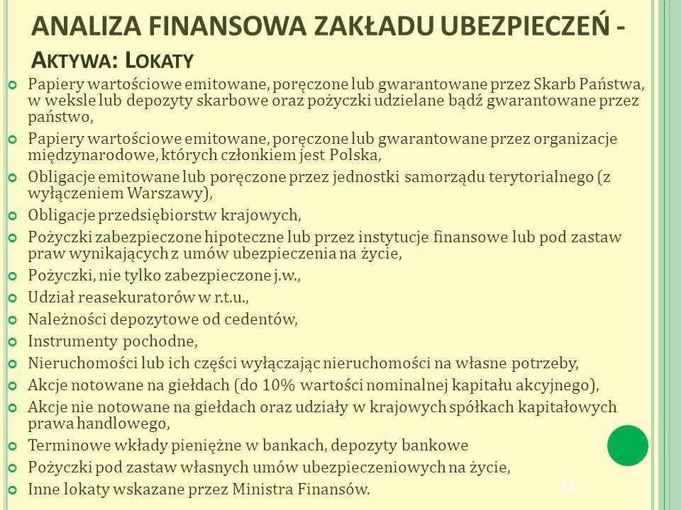 ANALIZA FINANSOWA ZAKŁADU UBEZPIECZEŃ - A KTYWA : L OKATY Papiery wartościowe emitowane, poręczone lub gwarantowane przez Skarb Państwa, w weksle lub depozyty skarbowe oraz pożyczki udzielane bądź gwarantowane przez państwo, Papiery wartościowe emitowane, poręczone lub gwarantowane przez organizacje międzynarodowe, których członkiem jest Polska, Obligacje emitowane lub poręczone przez jednostki samorządu terytorialnego (z wyłączeniem Warszawy), Obligacje przedsiębiorstw krajowych, Pożyczki zabezpieczone hipoteczne lub przez instytucje finansowe lub pod zastaw praw wynikających z umów ubezpieczenia na życie, Pożyczki, nie tylko zabezpieczone j.w., Udział reasekuratorów w r.t.u., Należności depozytowe od cedentów, Instrumenty pochodne, Nieruchomości lub ich części wyłączając nieruchomości na własne potrzeby, Akcje notowane na giełdach (do 10% wartości nominalnej kapitału akcyjnego), Akcje nie notowane na giełdach oraz udziały w krajowych spółkach kapitałowych prawa handlowego, Terminowe wkłady pieniężne w bankach, depozyty bankowe Pożyczki pod zastaw własnych umów ubezpieczeniowych na życie, Inne lokaty wskazane przez Ministra Finansów.