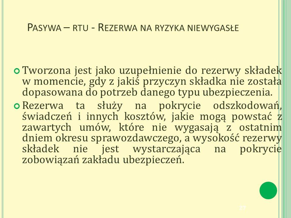 P ASYWA – RTU - R EZERWA NA RYZYKA NIEWYGASŁE Tworzona jest jako uzupełnienie do rezerwy składek w momencie, gdy z jakiś przyczyn składka nie została dopasowana do potrzeb danego typu ubezpieczenia.