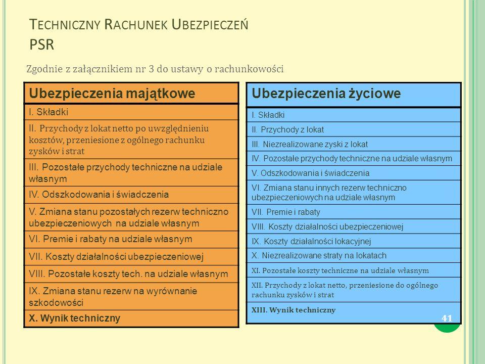 T ECHNICZNY R ACHUNEK U BEZPIECZEŃ PSR Ubezpieczenia majątkowe I.
