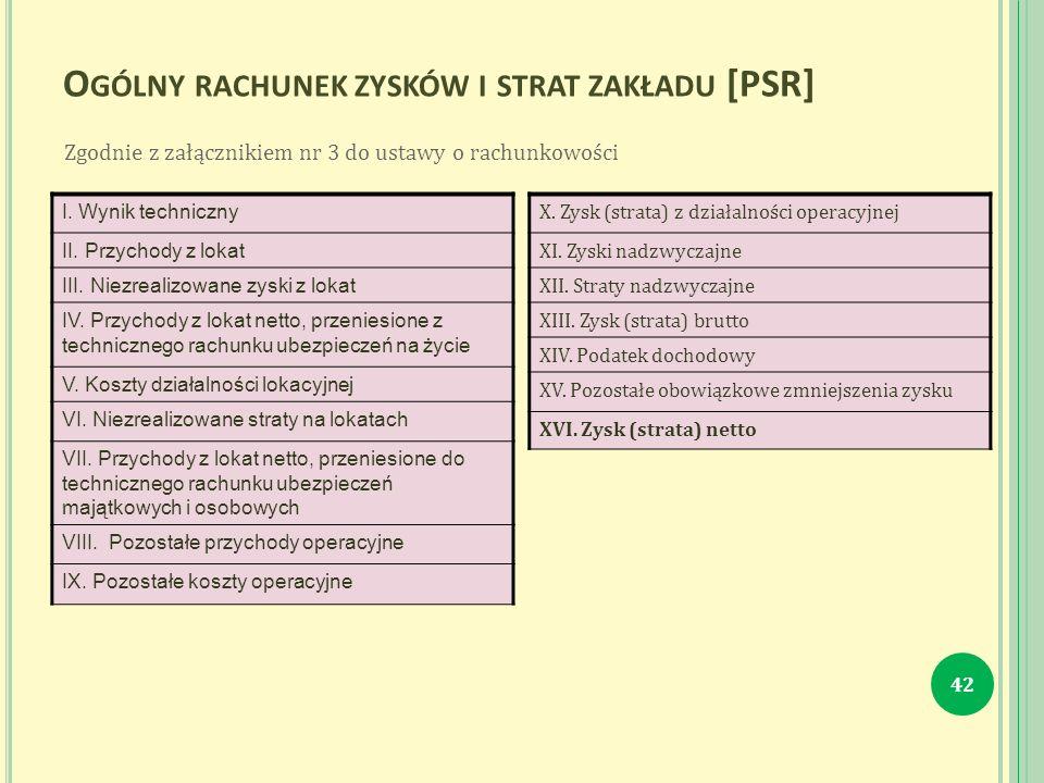 O GÓLNY RACHUNEK ZYSKÓW I STRAT ZAKŁADU [PSR] I. Wynik techniczny II.