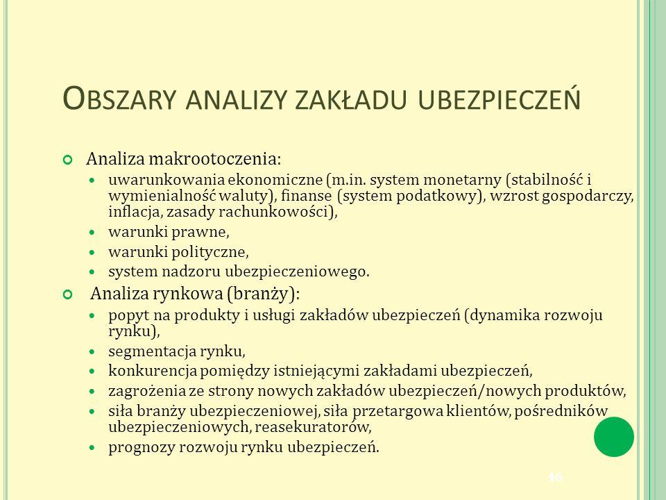 O BSZARY ANALIZY ZAKŁADU UBEZPIECZEŃ Analiza makrootoczenia: uwarunkowania ekonomiczne (m.in.
