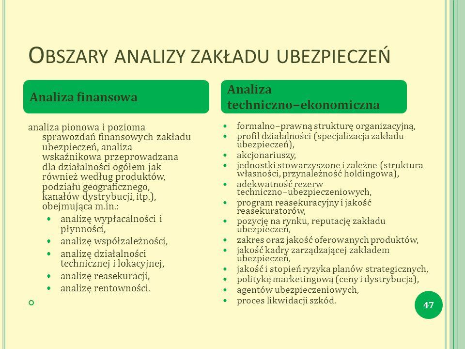 O BSZARY ANALIZY ZAKŁADU UBEZPIECZEŃ 47 analiza pionowa i pozioma sprawozdań finansowych zakładu ubezpieczeń, analiza wskaźnikowa przeprowadzana dla działalności ogółem jak również według produktów, podziału geograficznego, kanałów dystrybucji, itp.), obejmująca m.in.: analizę wypłacalności i płynności, analizę współzależności, analizę działalności technicznej i lokacyjnej, analizę reasekuracji, analizę rentowności.