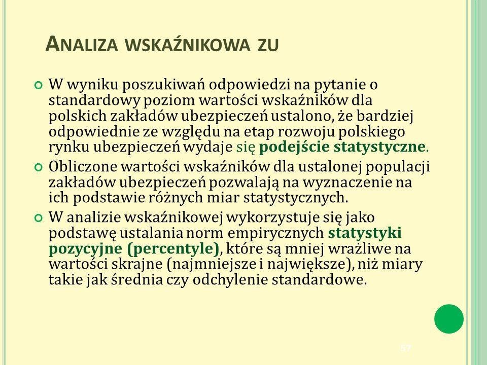A NALIZA WSKAŹNIKOWA ZU W wyniku poszukiwań odpowiedzi na pytanie o standardowy poziom wartości wskaźników dla polskich zakładów ubezpieczeń ustalono, że bardziej odpowiednie ze względu na etap rozwoju polskiego rynku ubezpieczeń wydaje się podejście statystyczne.