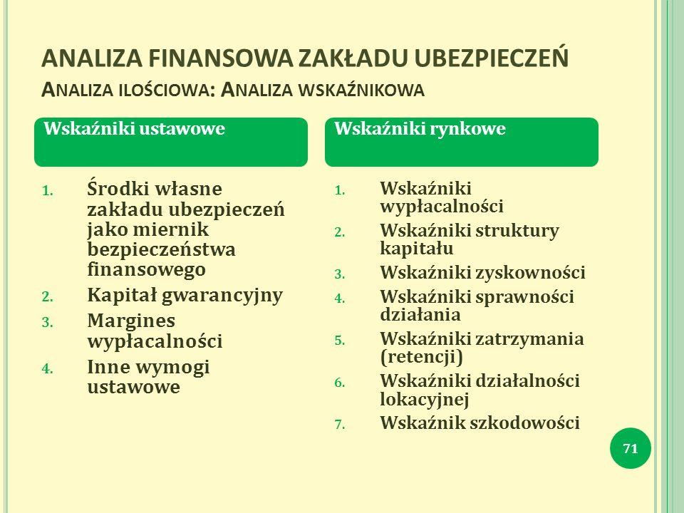 ANALIZA FINANSOWA ZAKŁADU UBEZPIECZEŃ A NALIZA ILOŚCIOWA : A NALIZA WSKAŹNIKOWA 71 1.