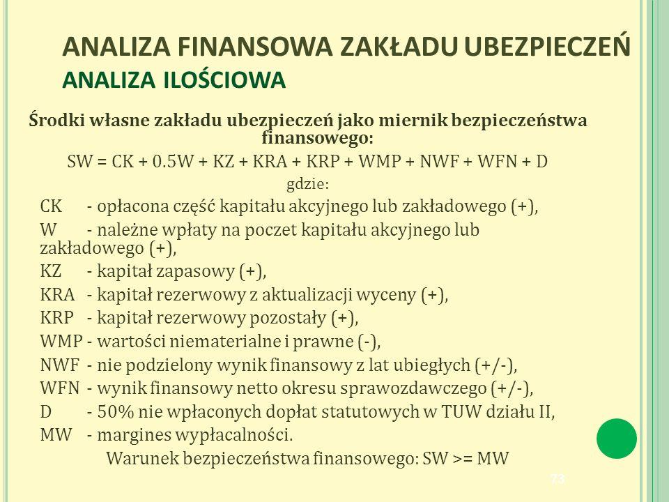 ANALIZA FINANSOWA ZAKŁADU UBEZPIECZEŃ ANALIZA ILOŚCIOWA Środki własne zakładu ubezpieczeń jako miernik bezpieczeństwa finansowego: SW = CK + 0.5W + KZ + KRA + KRP + WMP + NWF + WFN + D gdzie: CK- opłacona część kapitału akcyjnego lub zakładowego (+), W- należne wpłaty na poczet kapitału akcyjnego lub zakładowego (+), KZ- kapitał zapasowy (+), KRA- kapitał rezerwowy z aktualizacji wyceny (+), KRP- kapitał rezerwowy pozostały (+), WMP- wartości niematerialne i prawne (-), NWF- nie podzielony wynik finansowy z lat ubiegłych (+/-), WFN- wynik finansowy netto okresu sprawozdawczego (+/-), D- 50% nie wpłaconych dopłat statutowych w TUW działu II, MW- margines wypłacalności.