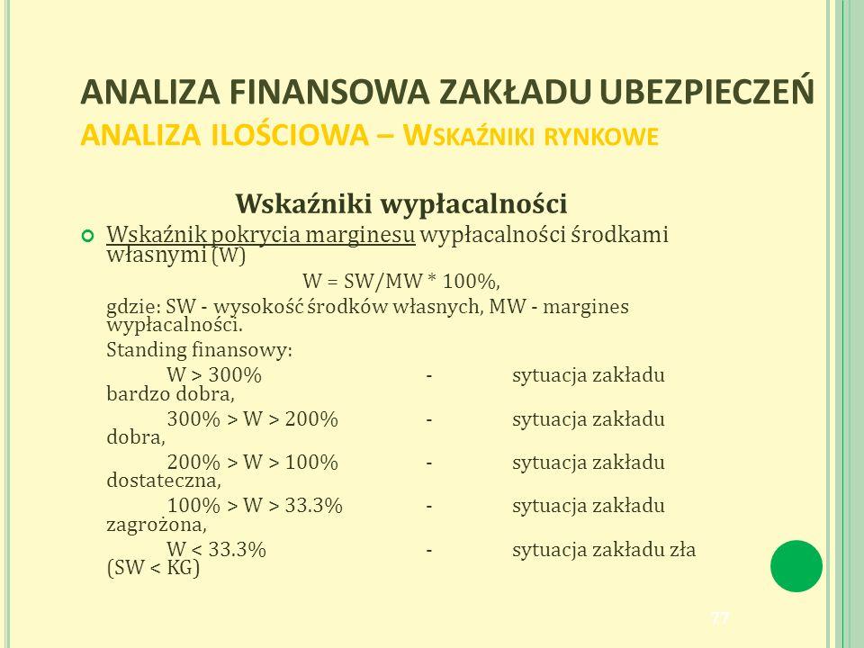ANALIZA FINANSOWA ZAKŁADU UBEZPIECZEŃ ANALIZA ILOŚCIOWA – W SKAŹNIKI RYNKOWE Wskaźniki wypłacalności Wskaźnik pokrycia marginesu wypłacalności środkami własnymi (W) W = SW/MW * 100%, gdzie: SW - wysokość środków własnych, MW - margines wypłacalności.