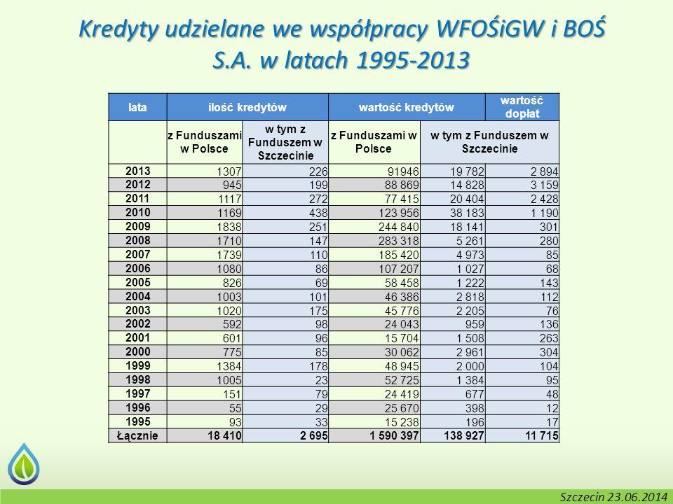 Kołobrzeg, 2-3.06.2014 r. latailość kredytówwartość kredytów wartość dopłat z Funduszami w Polsce w tym z Funduszem w Szczecinie z Funduszami w Polsce