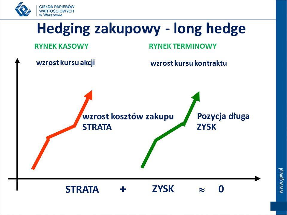 Ograniczanie ryzyka strat na rynku kasowym poprzez działania na rynku terminowym Zabezpieczenie przed:  spadkiem wartości posiadanych akcji, poprzez sprzedaż kontraktów  wzrostem wartości akcji, które chcemy nabyć w przyszłości poprzez kupno kontraktów Transakcje zabezpieczające - hedging