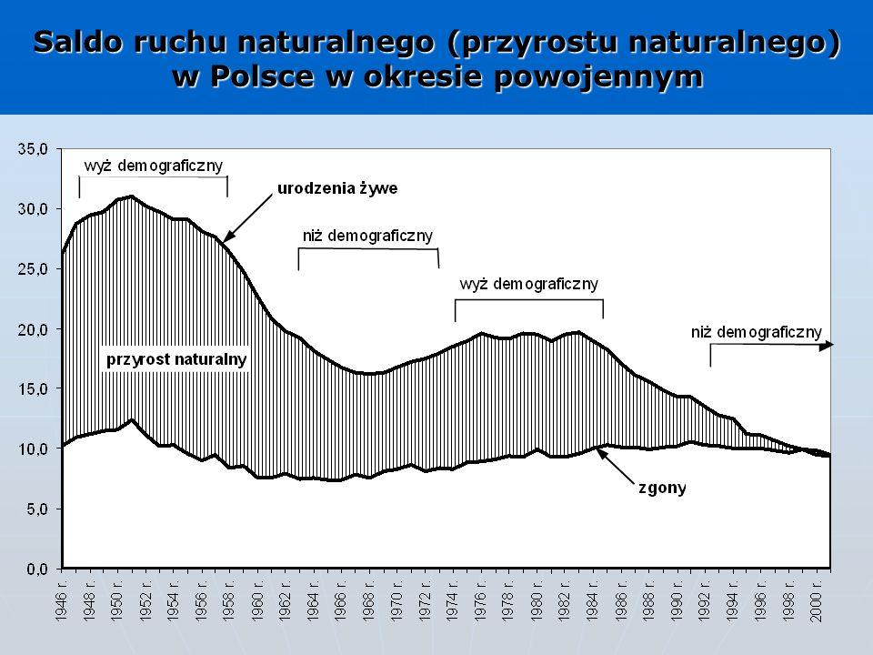 Saldo ruchu naturalnego (przyrostu naturalnego) w Polsce w okresie powojennym