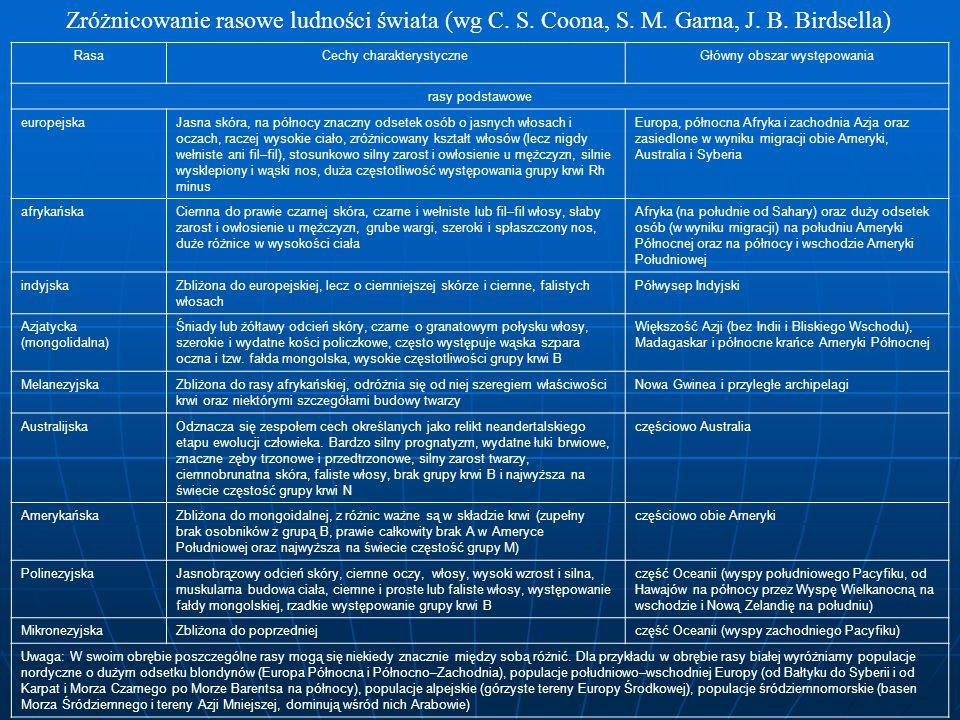 Zróżnicowanie rasowe ludności świata (wg C. S. Coona, S. M. Garna, J. B. Birdsella) RasaCechy charakterystyczneGłówny obszar występowania rasy podstaw