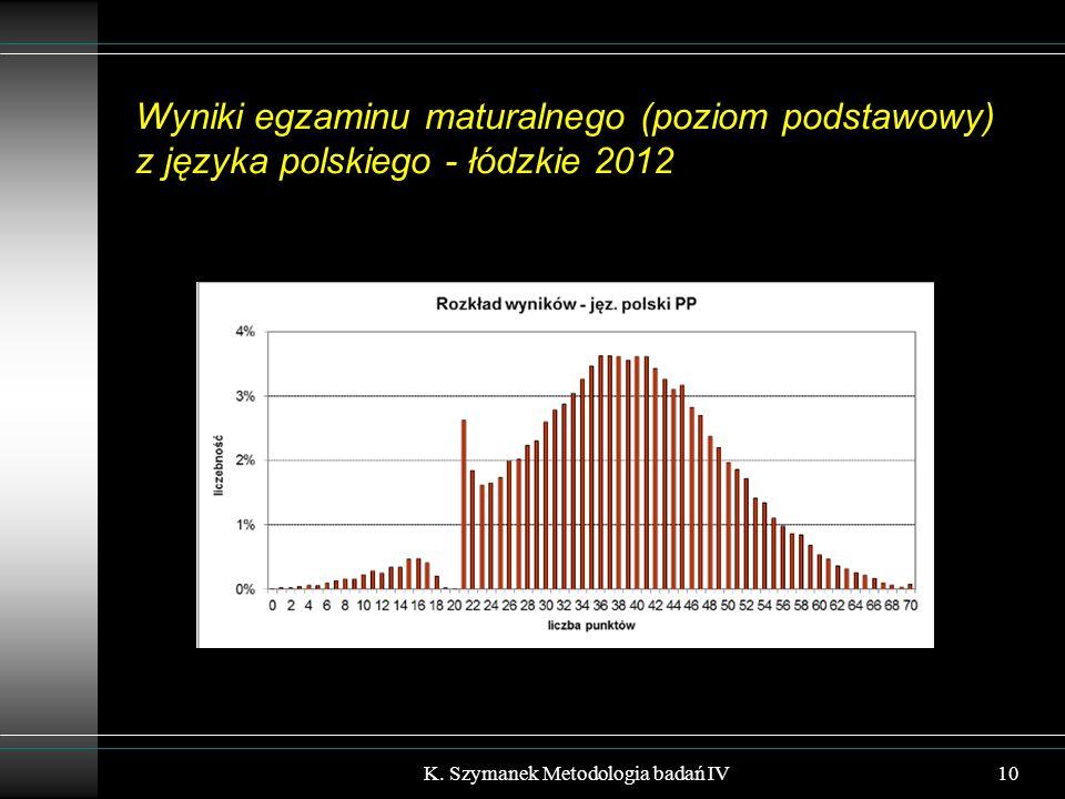 Wyniki egzaminu maturalnego (poziom podstawowy) z języka polskiego - łódzkie 2012 K. Szymanek Metodologia badań IV10