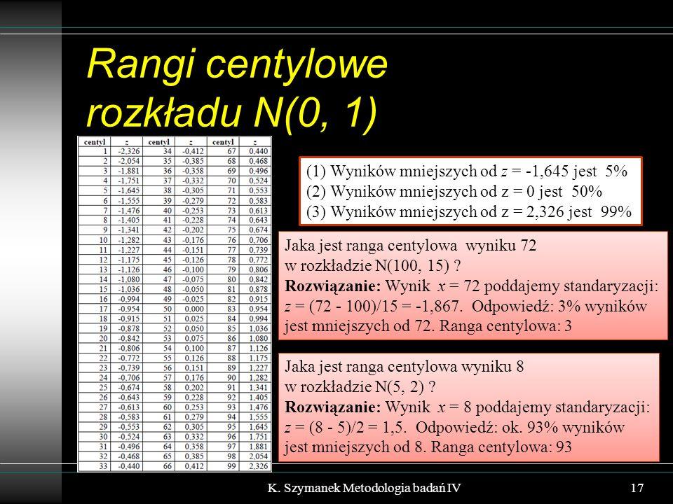 Rangi centylowe rozkładu N(0, 1) K. Szymanek Metodologia badań IV17 (1) Wyników mniejszych od z = -1,645 jest 5% (2) Wyników mniejszych od z = 0 jest