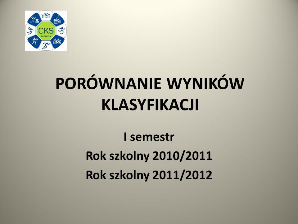 PORÓWNANIE WYNIKÓW KLASYFIKACJI I semestr Rok szkolny 2010/2011 Rok szkolny 2011/2012