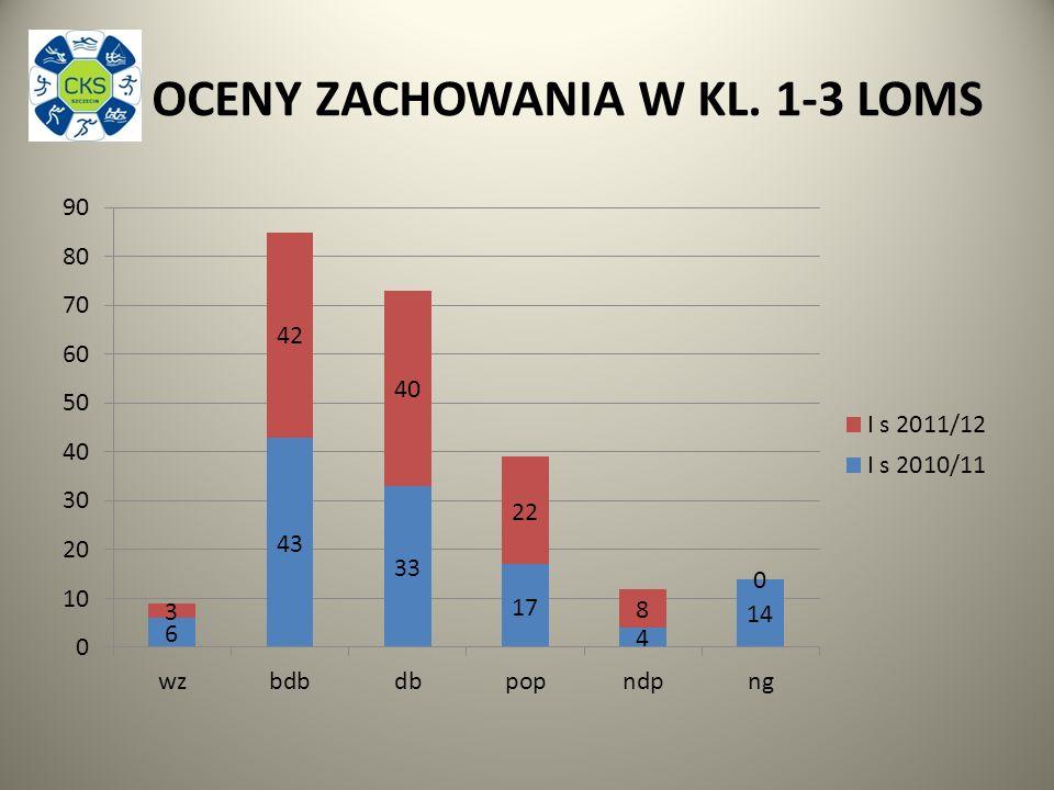OCENY ZACHOWANIA W KL. 1-3 LOMS