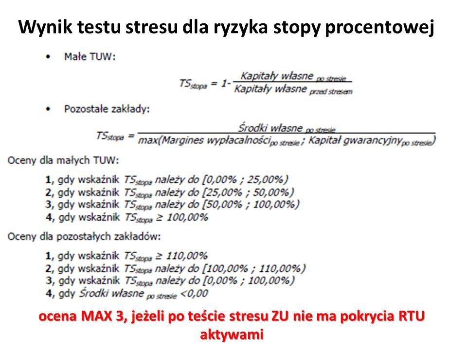 Wynik testu stresu dla ryzyka stopy procentowej ocena MAX 3, jeżeli po teście stresu ZU nie ma pokrycia RTU aktywami