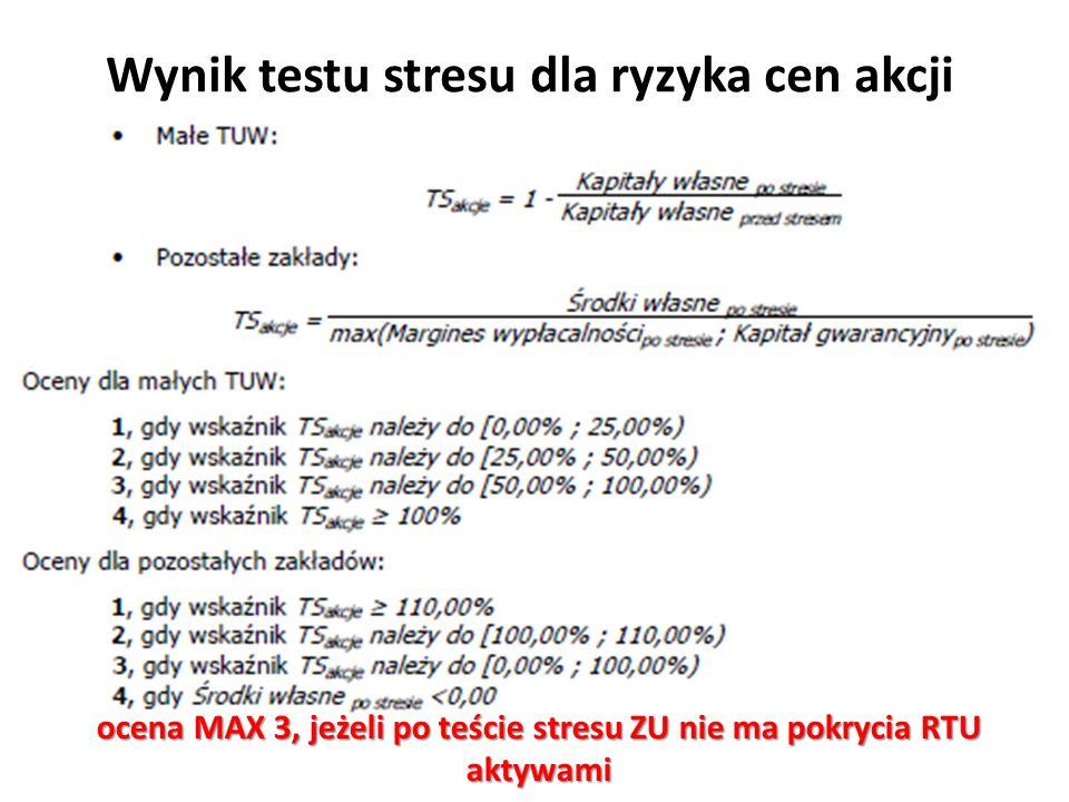 Wynik testu stresu dla ryzyka cen akcji ocena MAX 3, jeżeli po teście stresu ZU nie ma pokrycia RTU aktywami