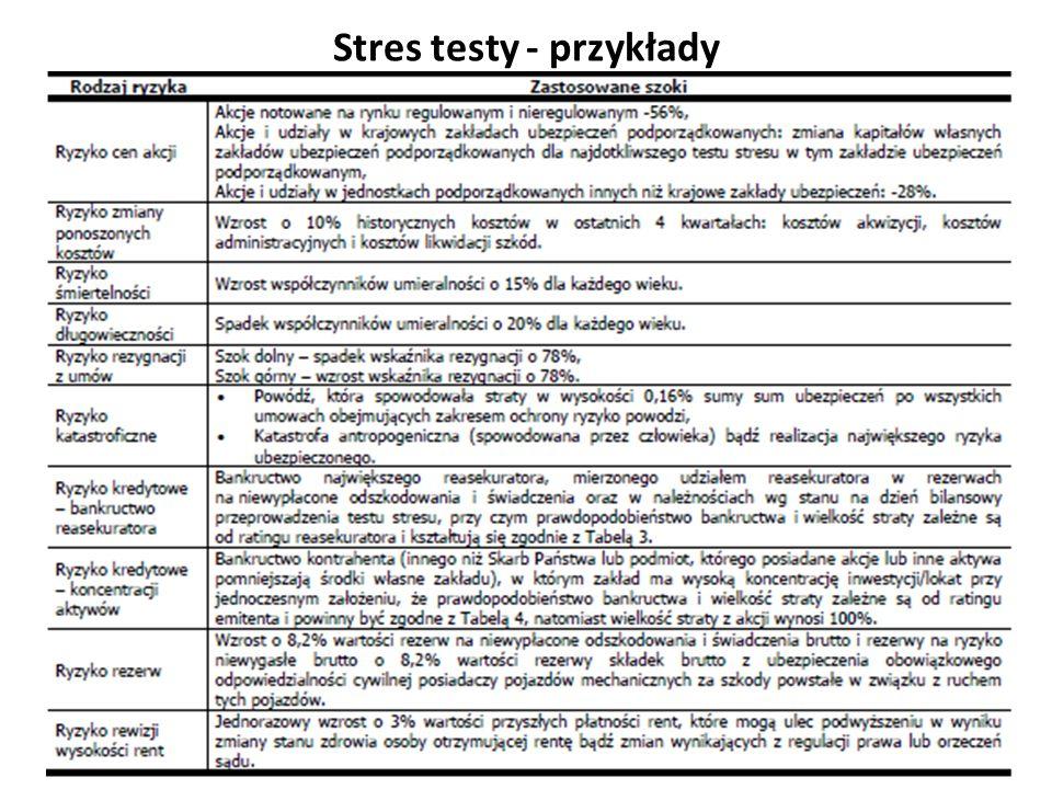 Stres testy - przykłady