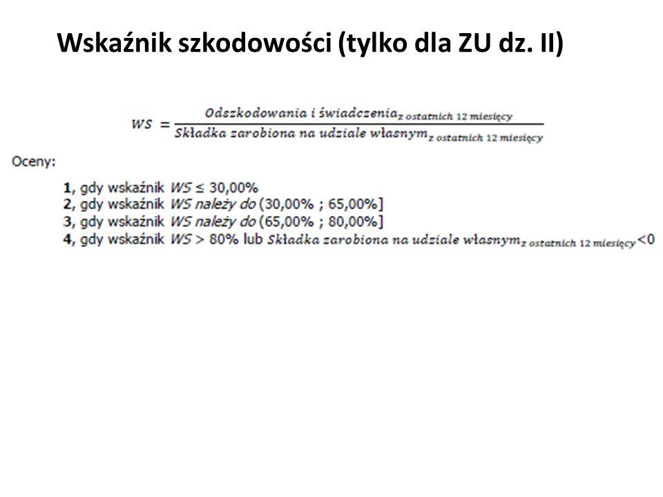 Wskaźnik szkodowości (tylko dla ZU dz. II)