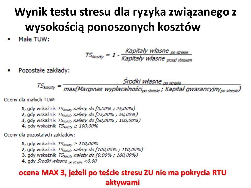 Wynik testu stresu dla ryzyka związanego z wysokością ponoszonych kosztów ocena MAX 3, jeżeli po teście stresu ZU nie ma pokrycia RTU aktywami