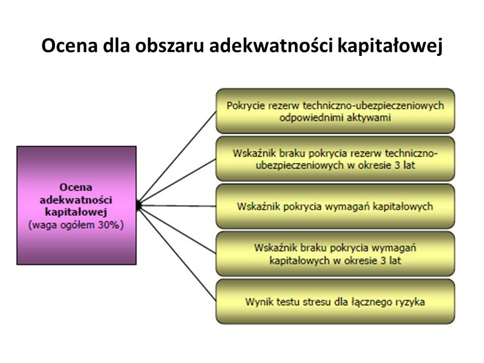 Ocena dla obszaru adekwatności kapitałowej