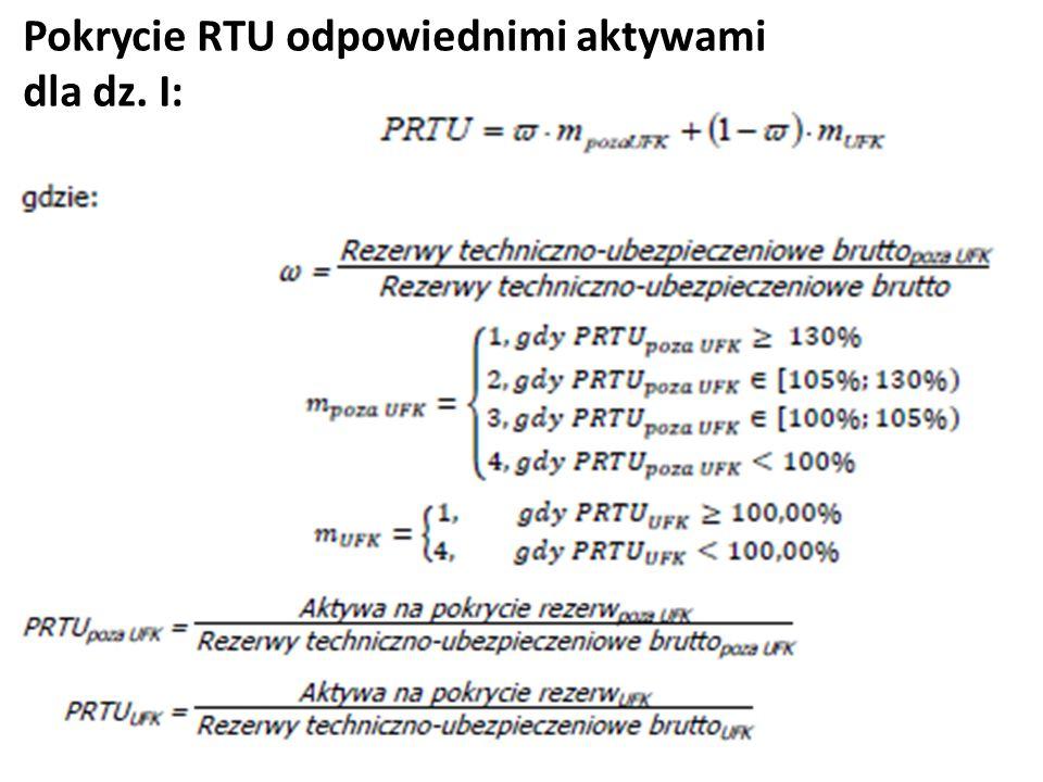 Pokrycie RTU odpowiednimi aktywami dla dz. I: